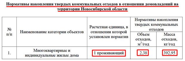 Норматив накопления ТКО в Новосибирской области